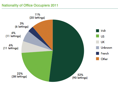 CBRE Q4 2011 report – Dublin office market