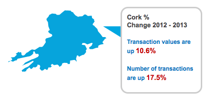 House sales in Cork at a three year high