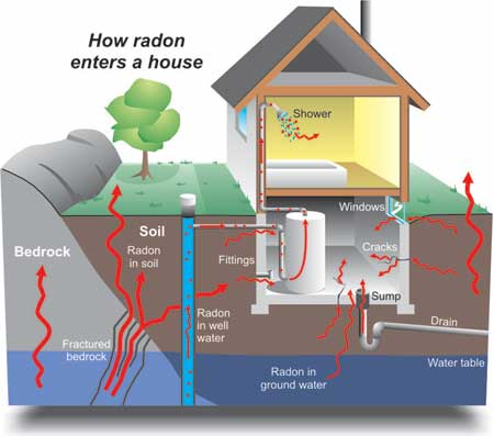 Homeowners may have to provide details of radon levels when selling their homes in future