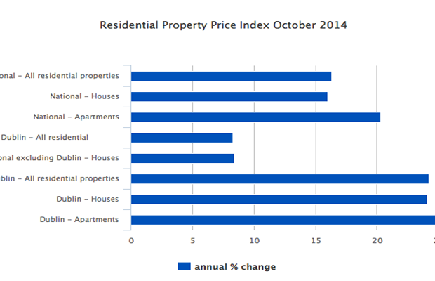 Property prices continue to rise in October