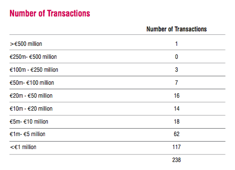 A breakdown of transactions
