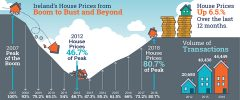 Property prices nationally up 6.5% in the year